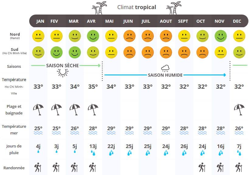 Le climat au Vietnam